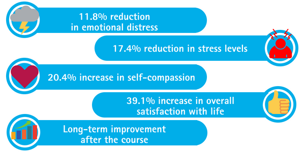 Mindfulness Benefits for NHS Health Professionals
