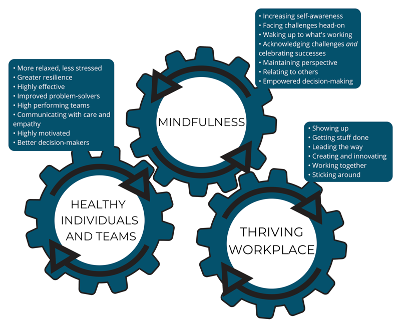 Mindfulness Theory of Change for the Workplace