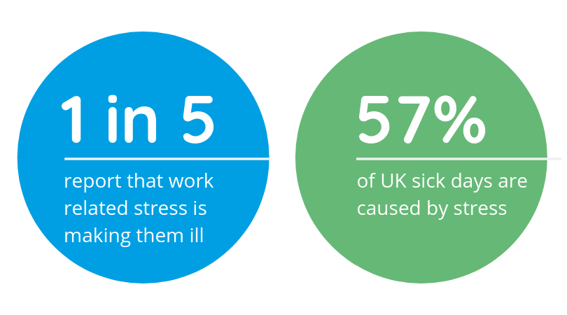 Stress in the Workplace Problem Statistics Infographic