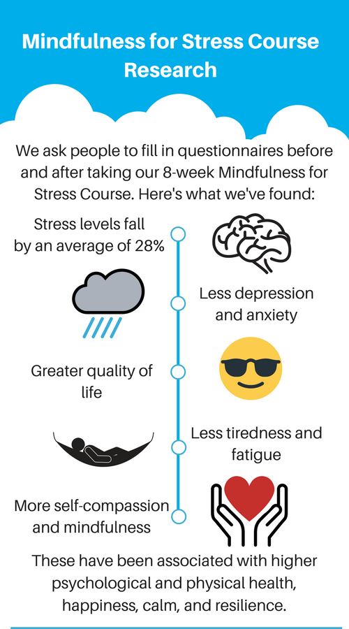Mindfulness for Stress Research Infographic - Breathworks